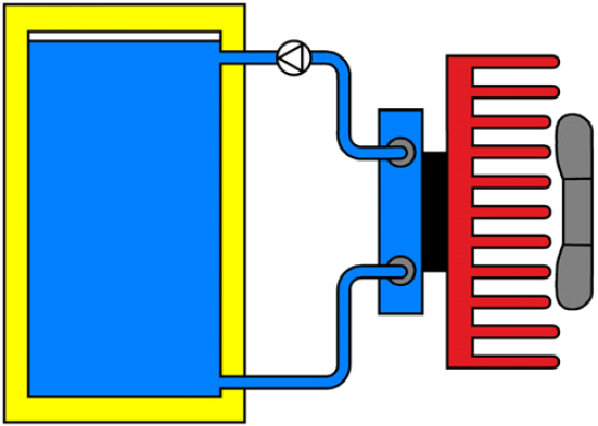 Peltier liquid-to-air principe
